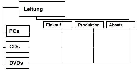 Matrixorganisation Grafik