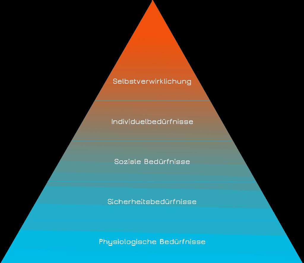 maslowsche bed rfnispyramide pyramide nach maslow. Black Bedroom Furniture Sets. Home Design Ideas