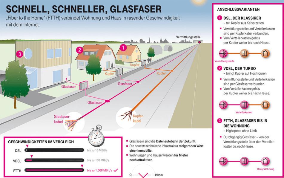 Telekom Geschwindigkeiten mit Glasfaser