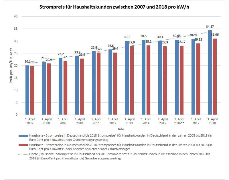 Strompreise für Haushaltskunden zwischen 2007 und 2018