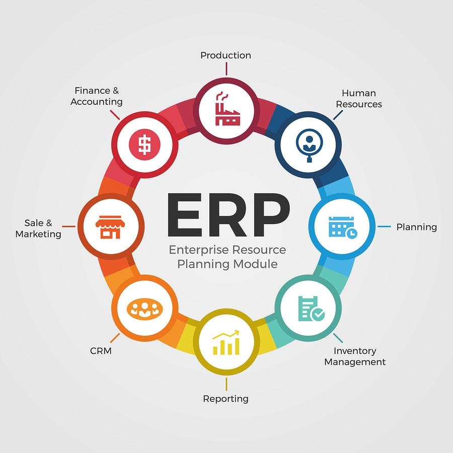 ERP in schwarzer Schrift auf weißem Grund mit zahlreichen ERP Modulen