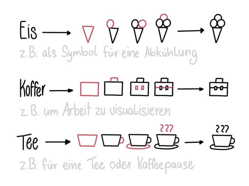 Sketchnotes Symbole aus Grundformen